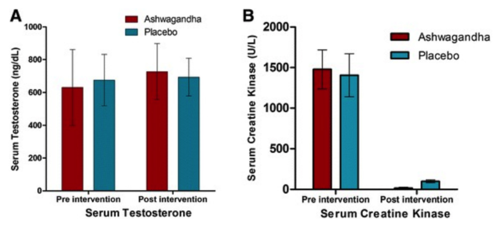 study showing affects of using ashwagandha for testosterone