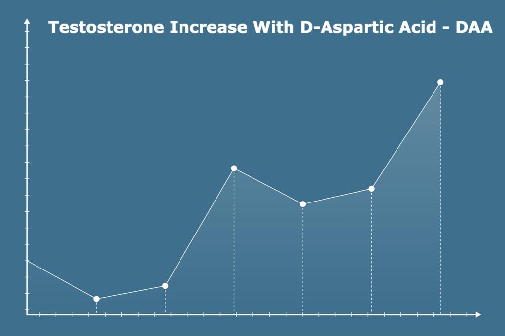 testosterone increase with DAA